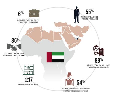 Prosperity Index: UAE ranked 28th globally - Emirates24|7