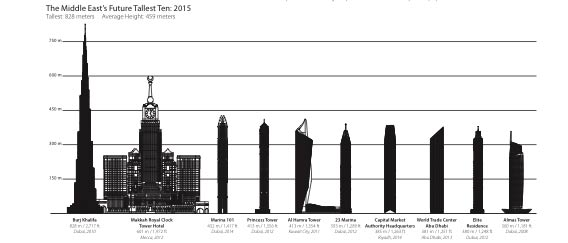Uae property boom 192 towers to rise over 150 metres by 150 meters in feet