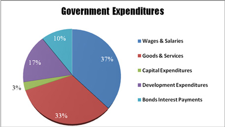 malaysian government expenditure Per capita defense spending is $163 in malaysia, third in asean per capita spending  government spending,  southeast asia's military expenditures .