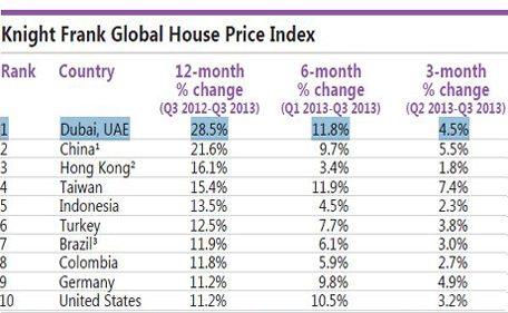 дубай цены на дом