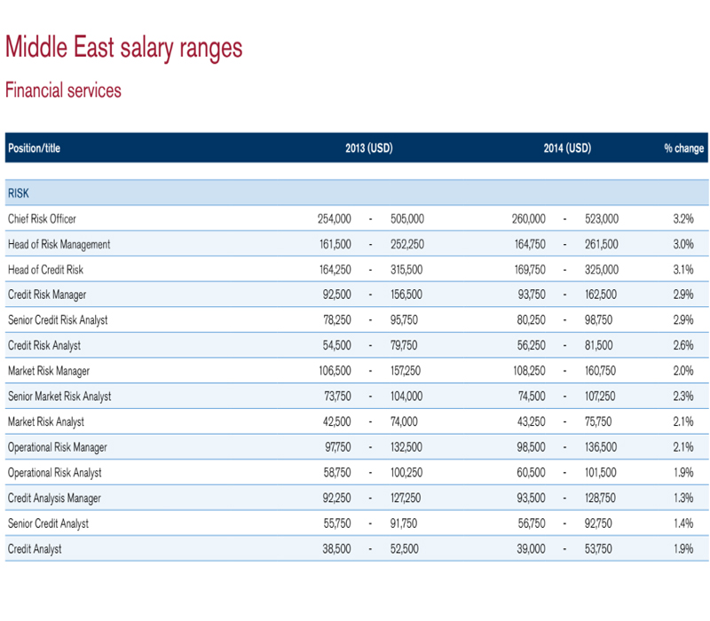 How much money do UAE bankers make and how do you compare ...