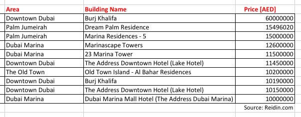 How many millions did the top apartment in dubai sell for for Burj khalifa room rates per night