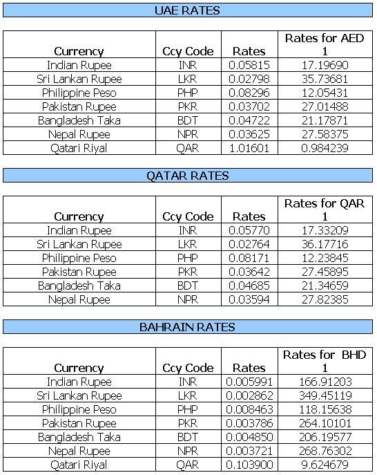 Forex rates 31 december 2014