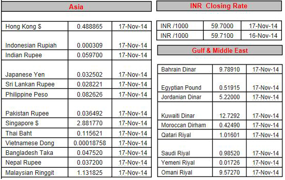 Forex rates in india