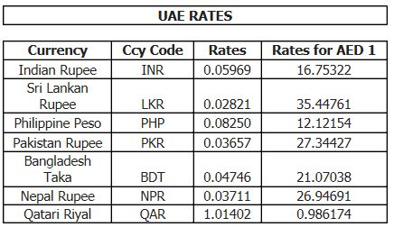 Forex rate uae
