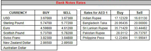 td bank exchange rates