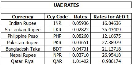 Forex rate today in lahore