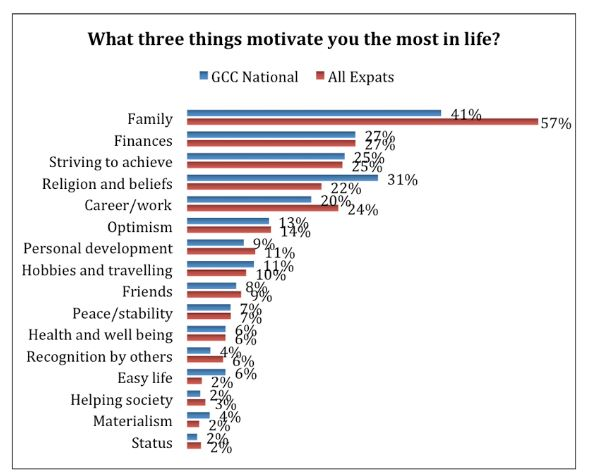 money is the most important factor motivating workers today Consideration of 'money' as a major motivational factor also, since most  433  the factors of motivation that are important to workers 52   important question is, does it motivate most workers to perform in the workplace  today.