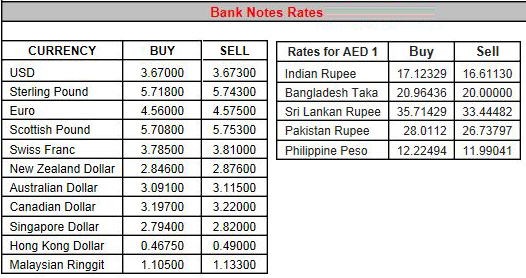 Indian bank forex rates today