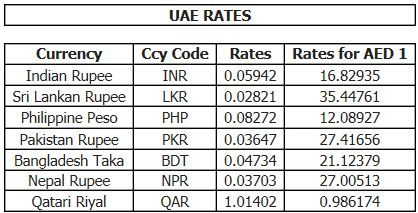 Forex rate for today