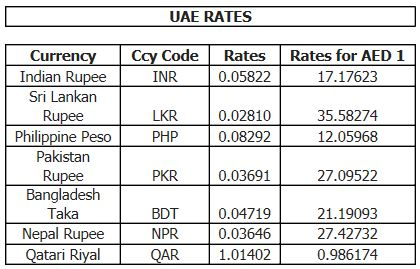 Retail forex rates
