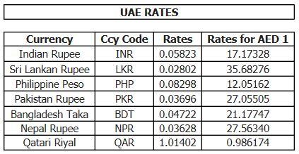 Forex exchange rates in dubai