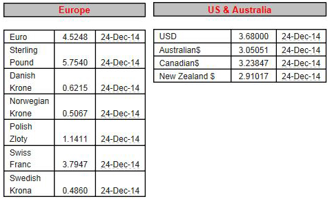 Forex rate uae to nepal