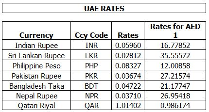 Al Fardan Exchange Indian Rupee Rate Today لم يسبق له مثيل الصور