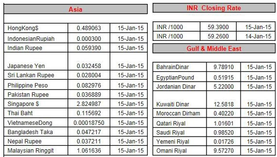 Today forex rates in dubai