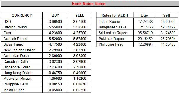 * Note: The rates are indicative only. Please visit the nearest branch for updated information.