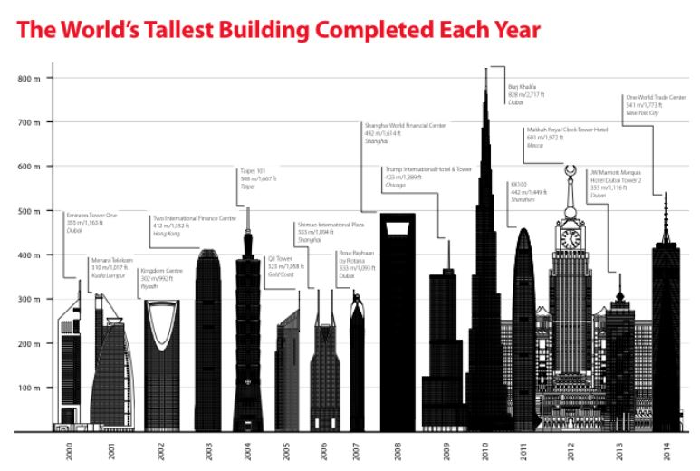 Tallest Police Buildings In London