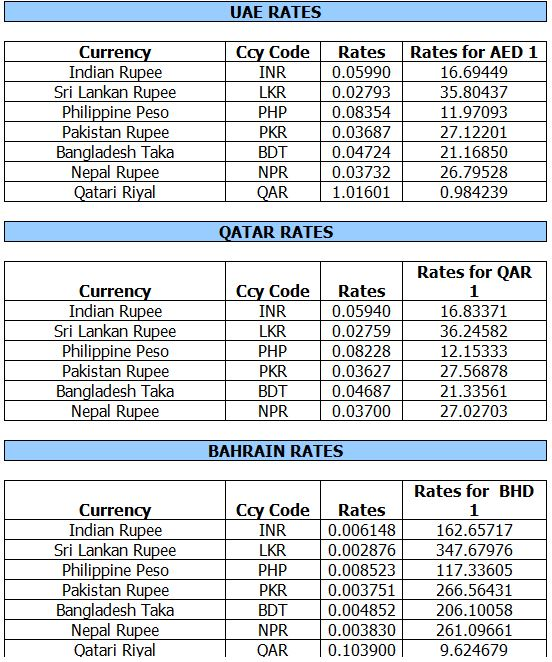 Gold and forex rates