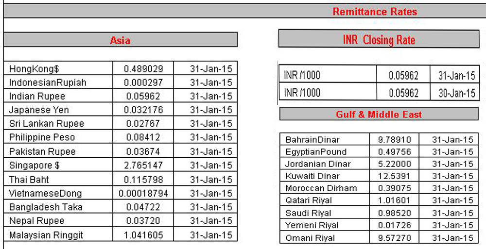 Forex price rate of change