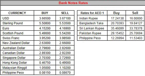 Forex rates in dubai