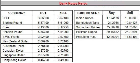 Forex rates in lahore today