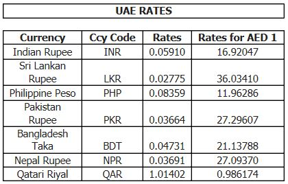 Today forex rates in uae