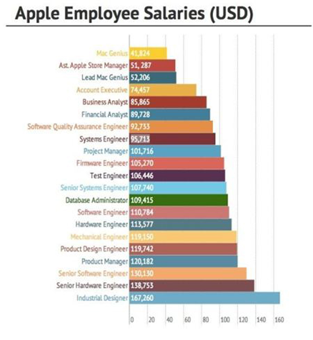 apple hiring in uae click for jobs pay emirates  according to this report an industrial designer earns an average 167 260 dh614 346 per annum which works out to dh51 000 per month