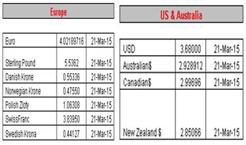 Forex gold current rate