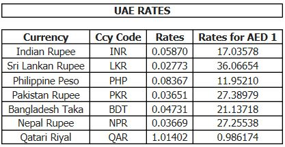 Forex rate pak today
