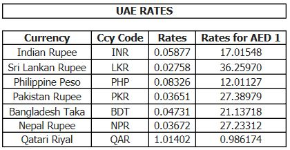 Uae exchange india forex