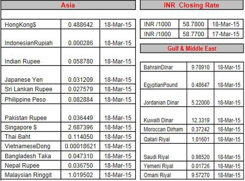 Today Price Euro Indian Rus