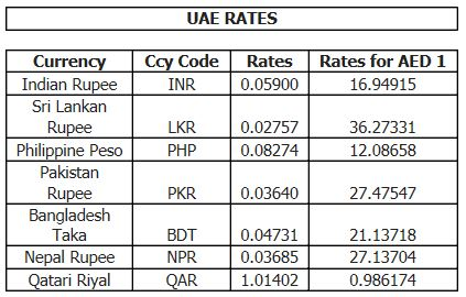 City forex travel rates