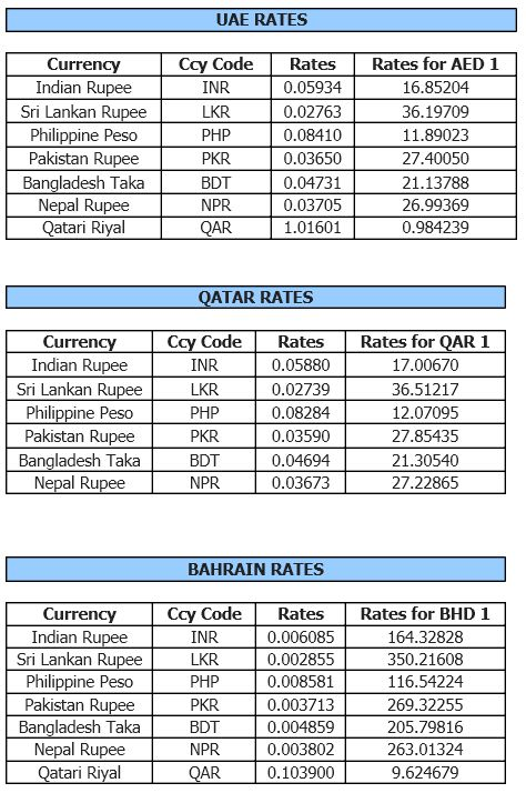 Dubai Currency Exchange Rate
