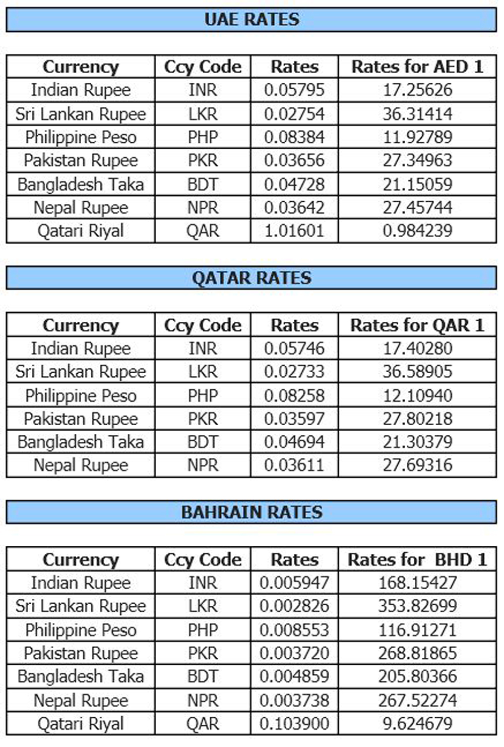 Latest forex rates philippines
