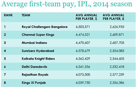 IPL players declared top 2nd sports money-makers - Daily