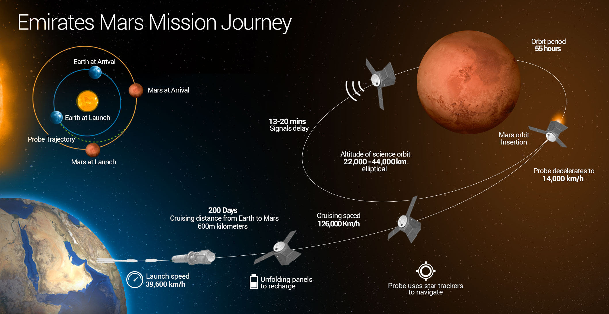 mission mars Nasa is going to mars again, this time with the first spaceship dedicated to digging deep below the surface to find out what's shaking on the red planet.