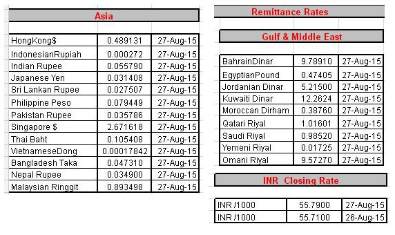 Forex rates in pakistan