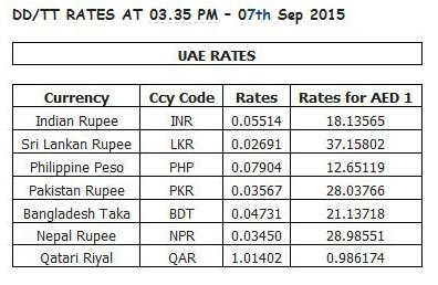 Forex tt selling rate