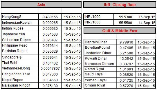 Indian open market forex rates