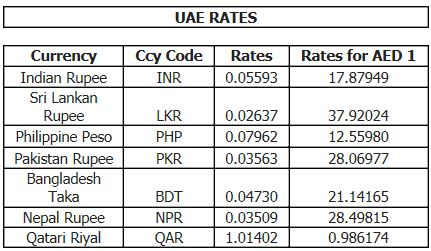 Open market currency exchange rates forex rates in pakistan