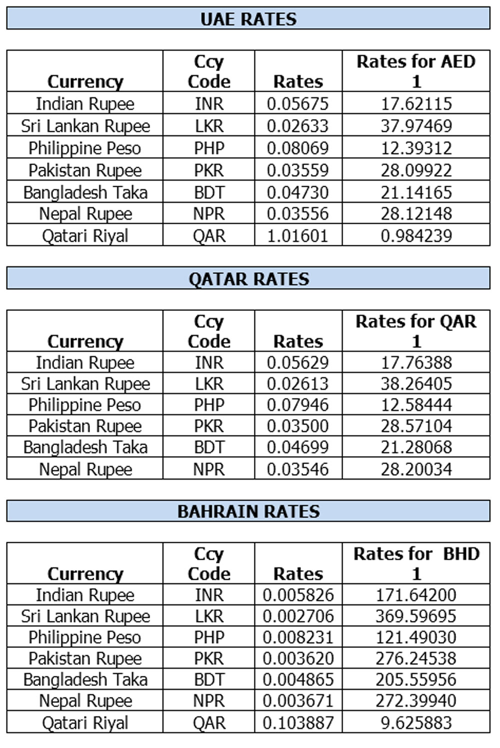 Uae open market forex rates