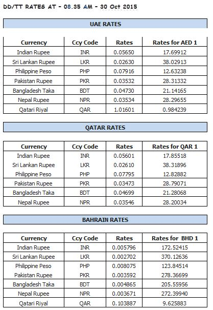 Open market forex rates today pakistan