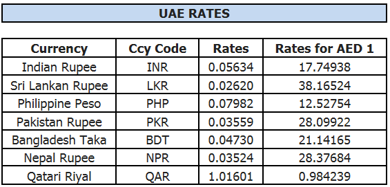 Indian forex rates