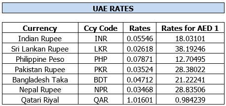 Uae Exchange Rates India