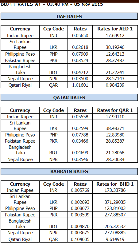 Pakistan forex rates today