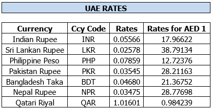 Www.forex gold rates