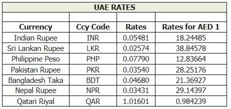 Uae forex rates