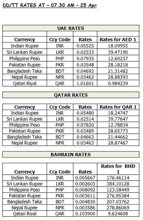 Current forex rates in india