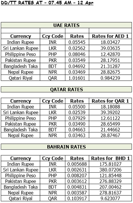 Www.forex rates in india