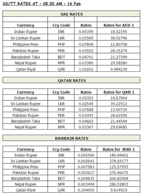 Forex rates in karachi today